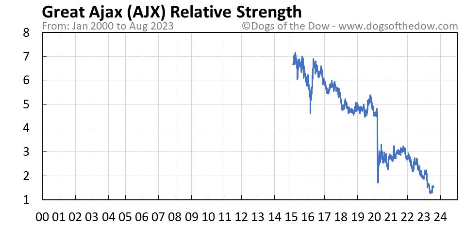 AJX relative strength chart