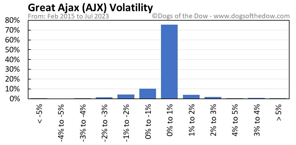 AJX volatility chart