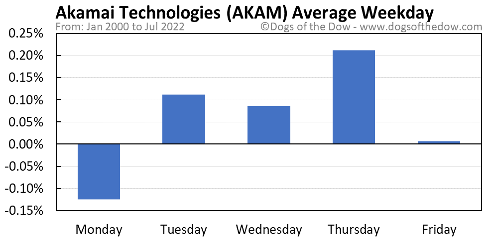 AKAM average weekday chart