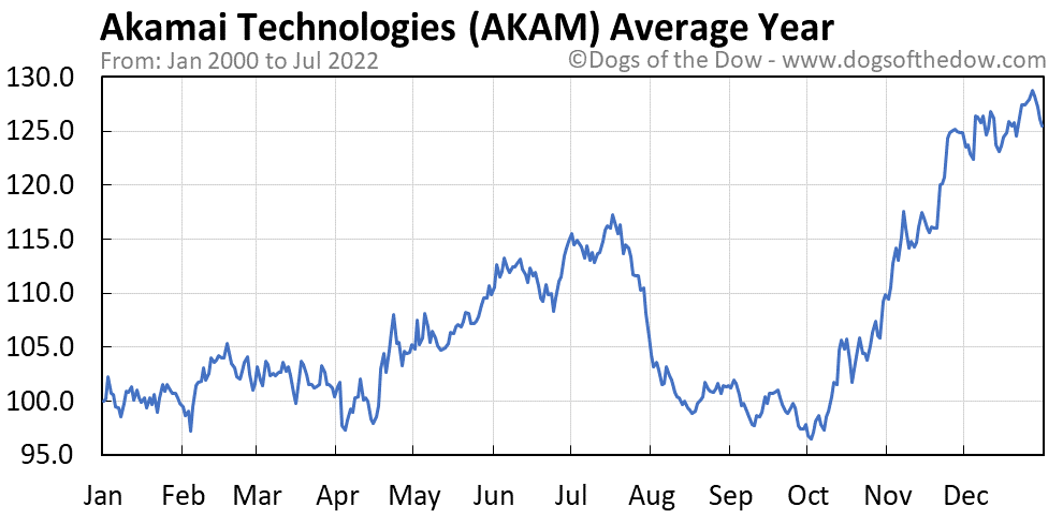 AKAM average year chart