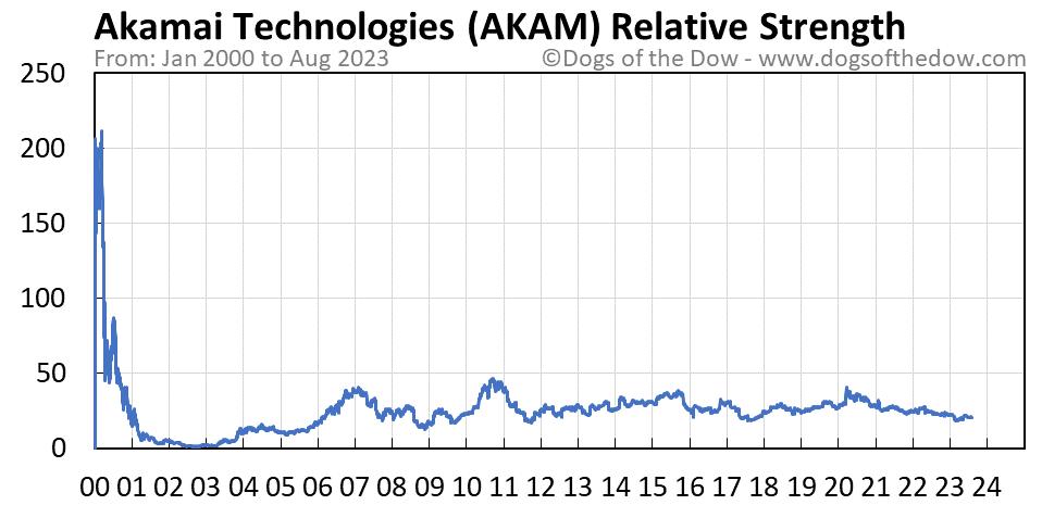 AKAM relative strength chart