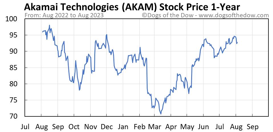 AKAM 1-year stock price chart