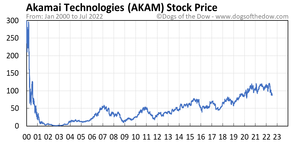 AKAM stock price chart
