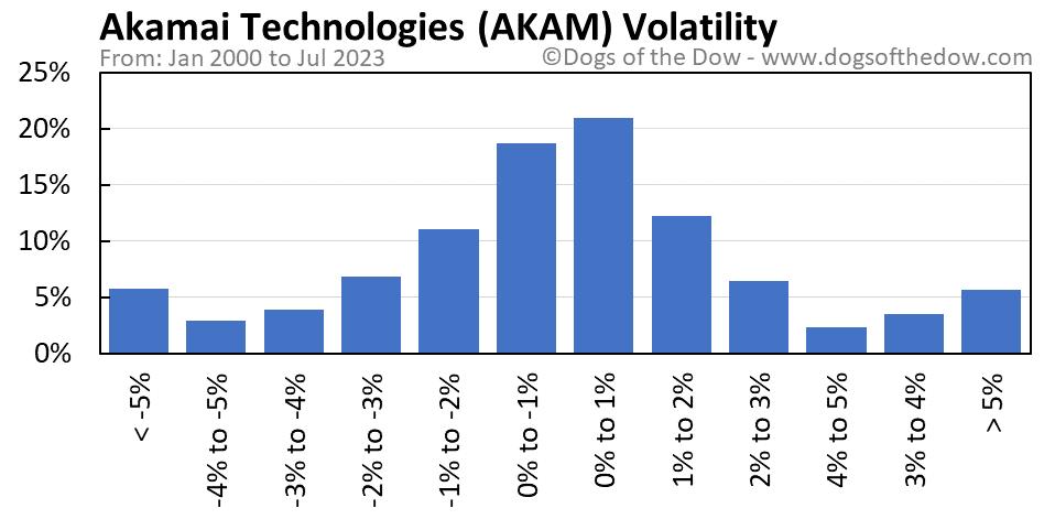 AKAM volatility chart