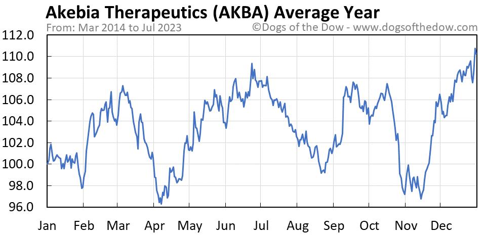 AKBA average year chart