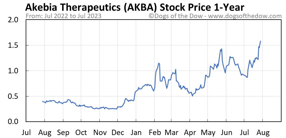 AKBA 1-year stock price chart