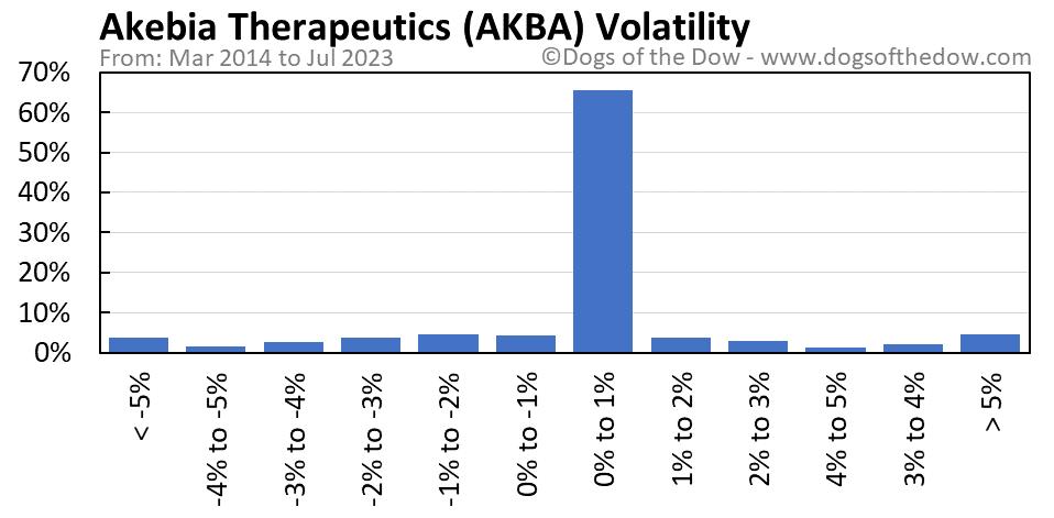 AKBA volatility chart