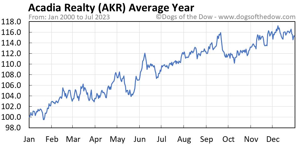 AKR average year chart