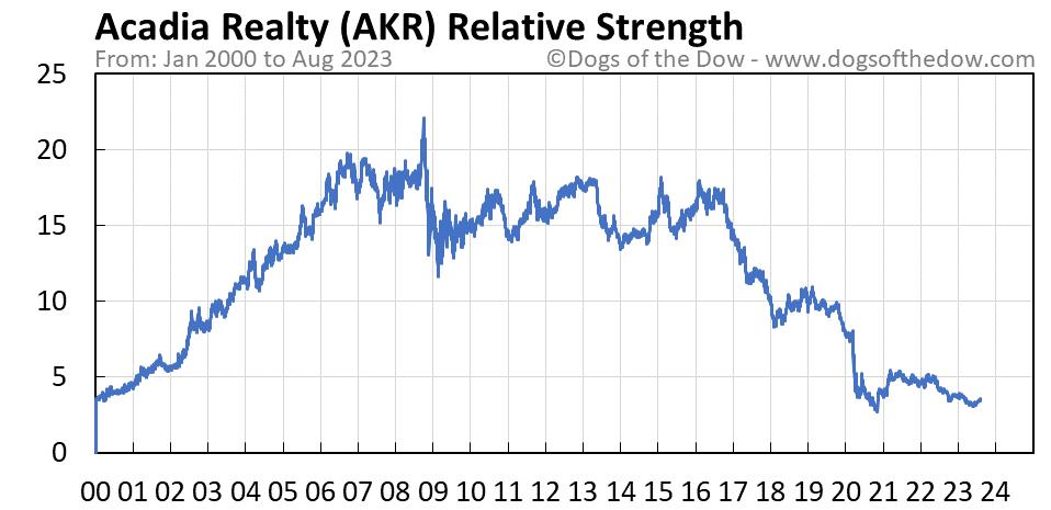 AKR relative strength chart