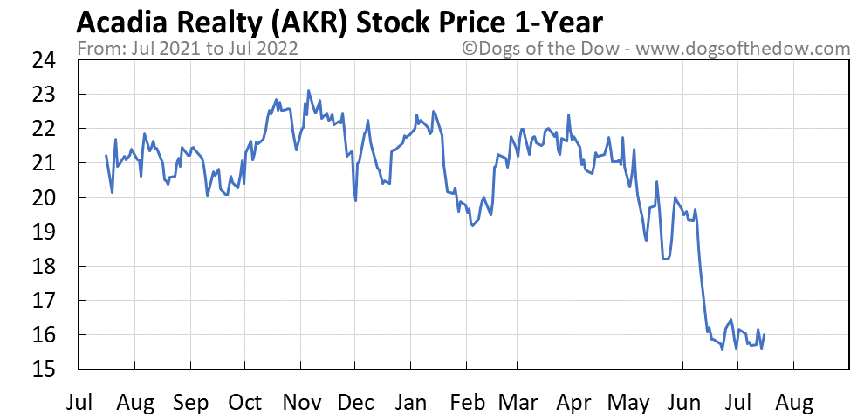 AKR 1-year stock price chart