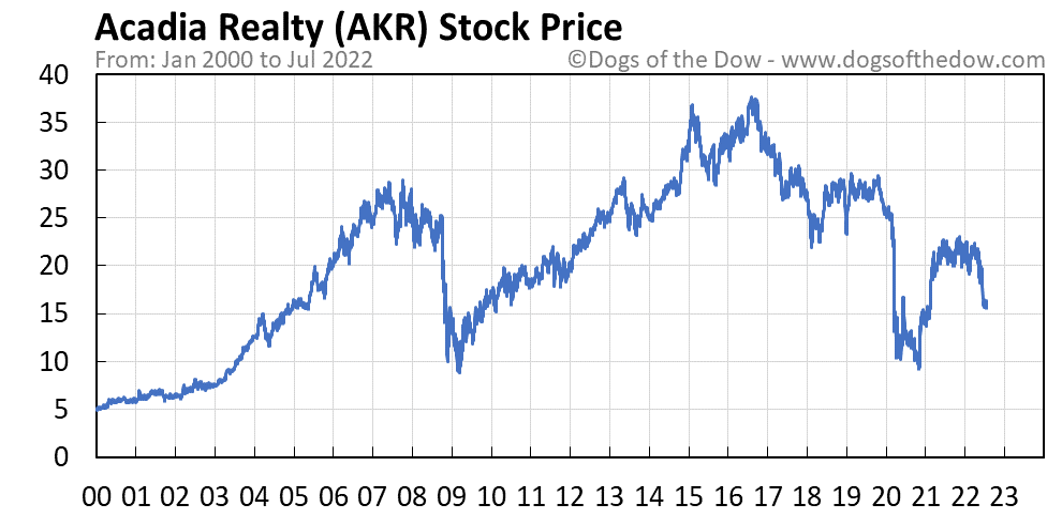AKR stock price chart
