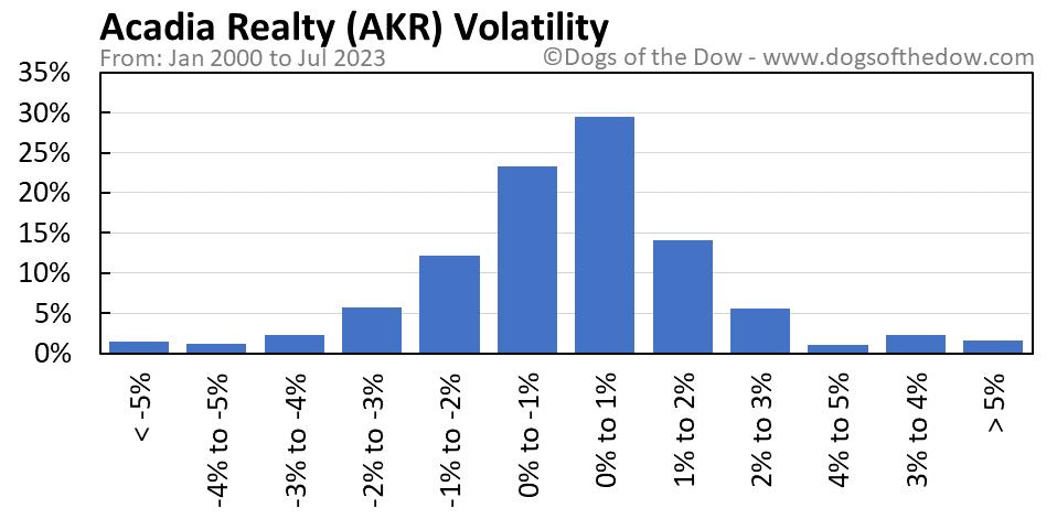 AKR volatility chart
