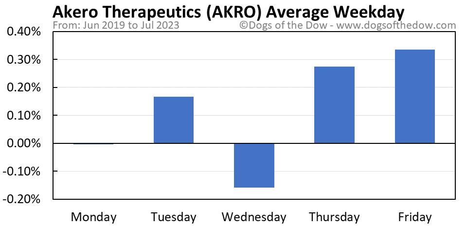 AKRO average weekday chart