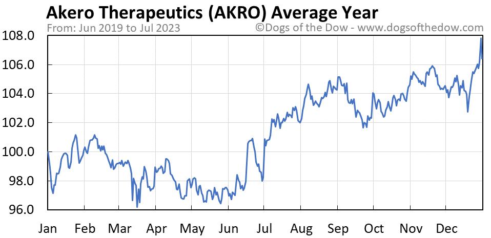 AKRO average year chart