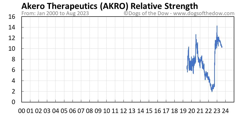 AKRO relative strength chart