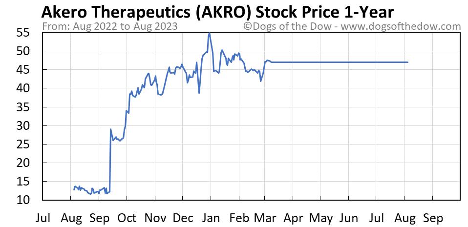 AKRO 1-year stock price chart