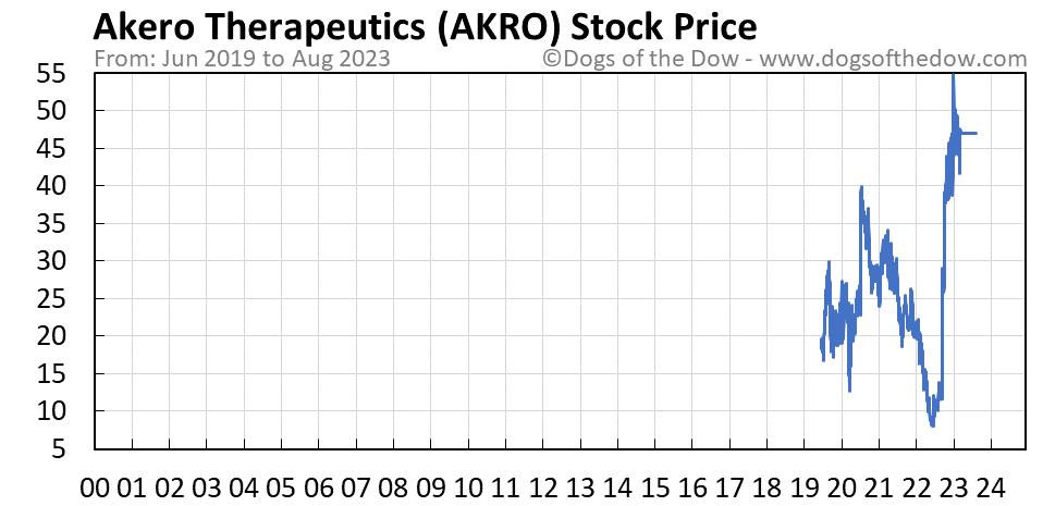 AKRO stock price chart