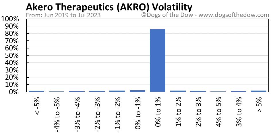 AKRO volatility chart