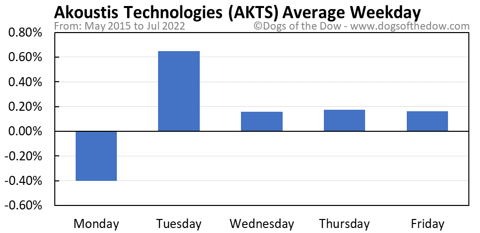 AKTS average weekday chart