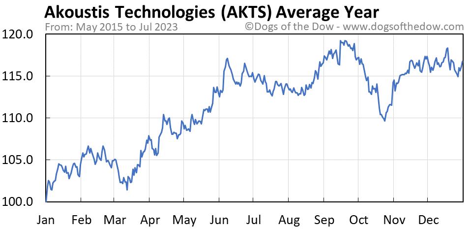 AKTS average year chart