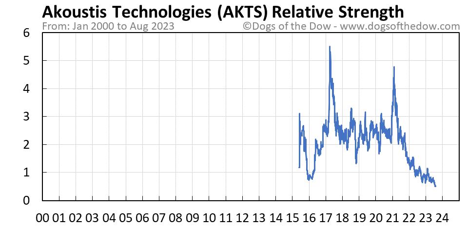 AKTS relative strength chart