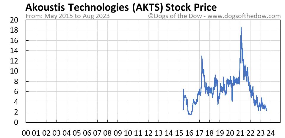 AKTS stock price chart