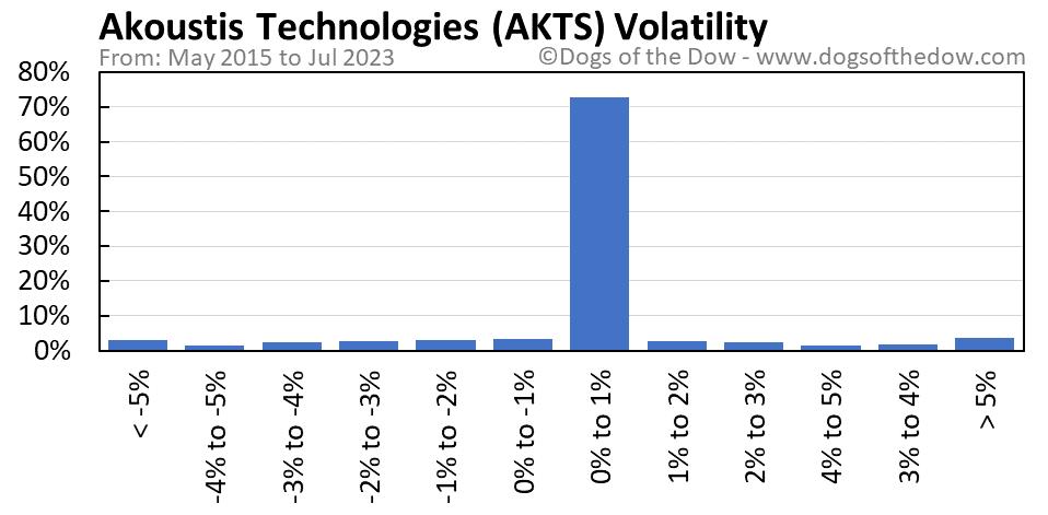 AKTS volatility chart