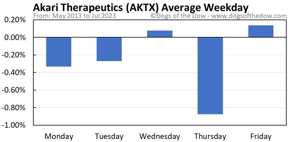 AKTX average weekday chart