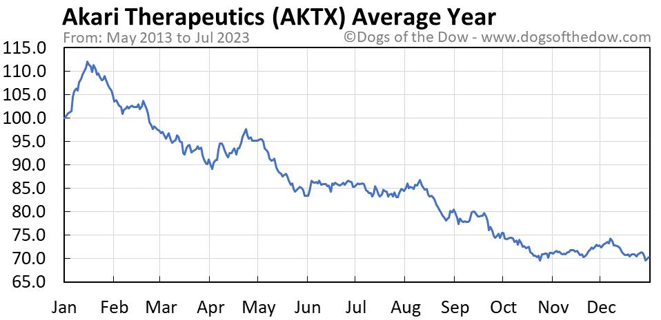 AKTX average year chart