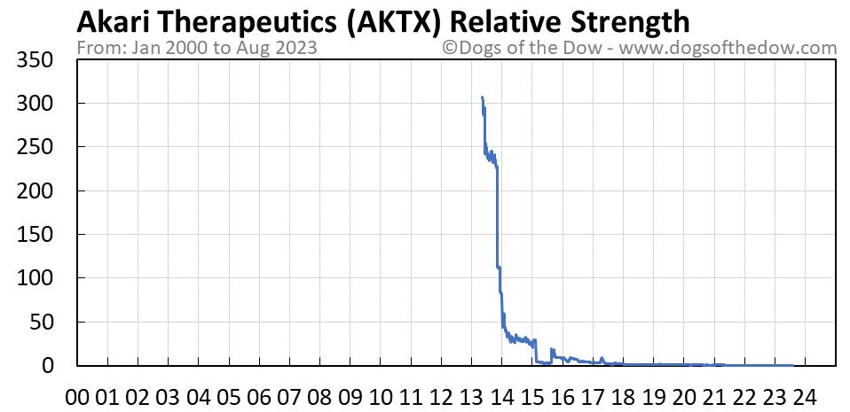 AKTX relative strength chart