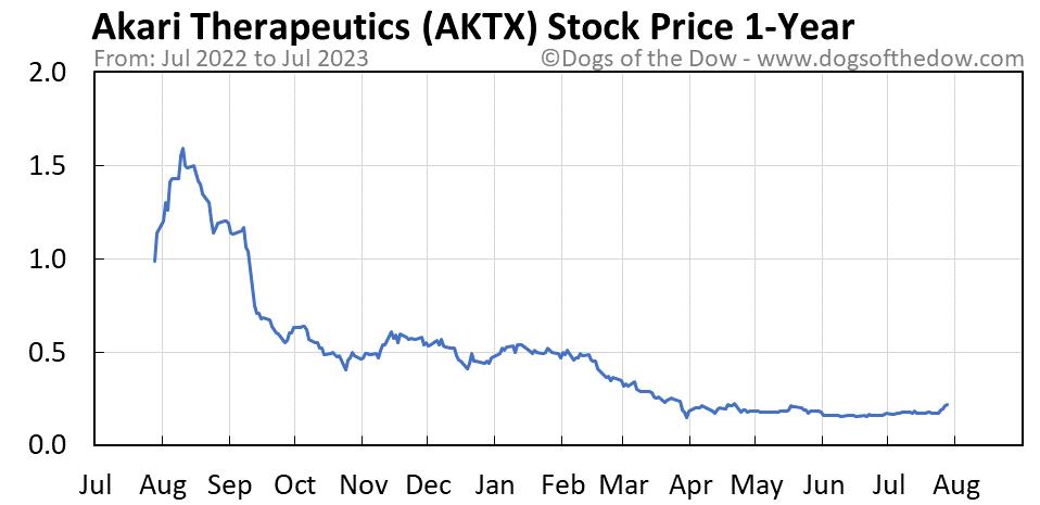AKTX 1-year stock price chart