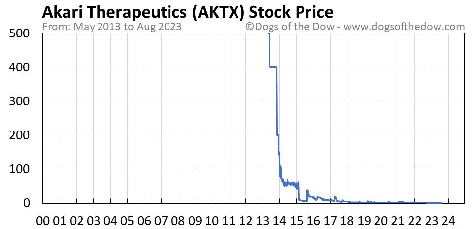 AKTX stock price chart