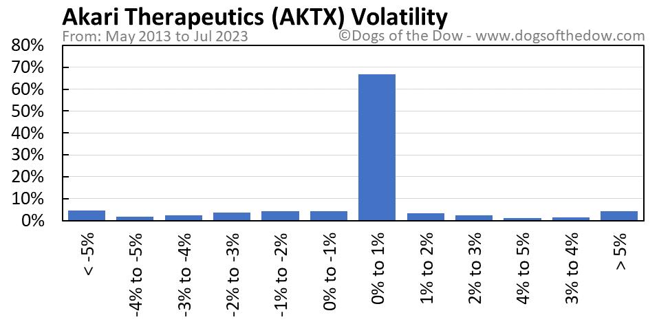 AKTX volatility chart