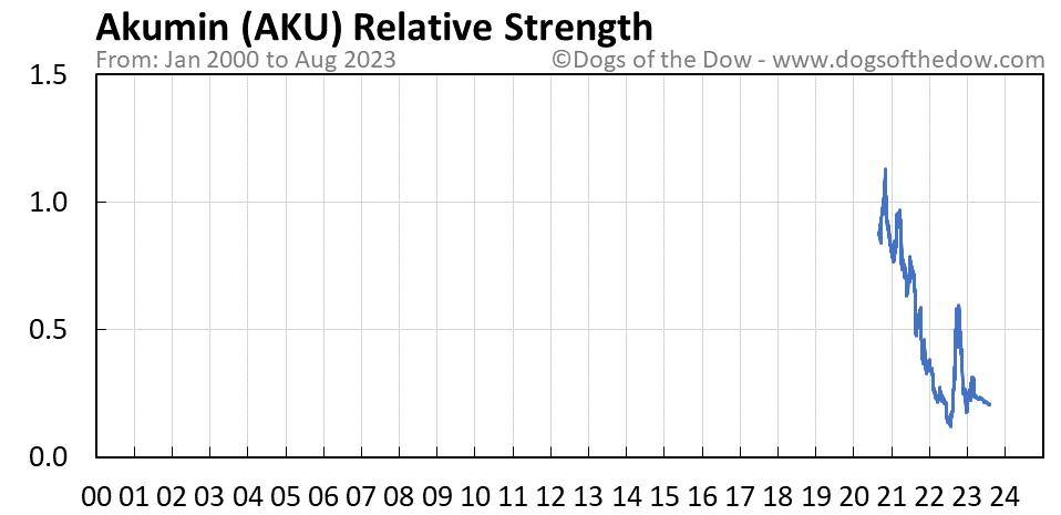 AKU relative strength chart