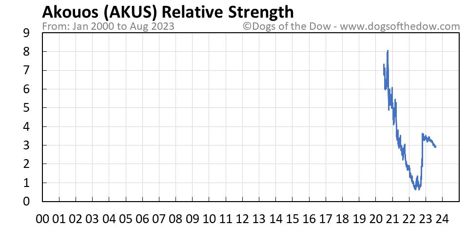 AKUS relative strength chart