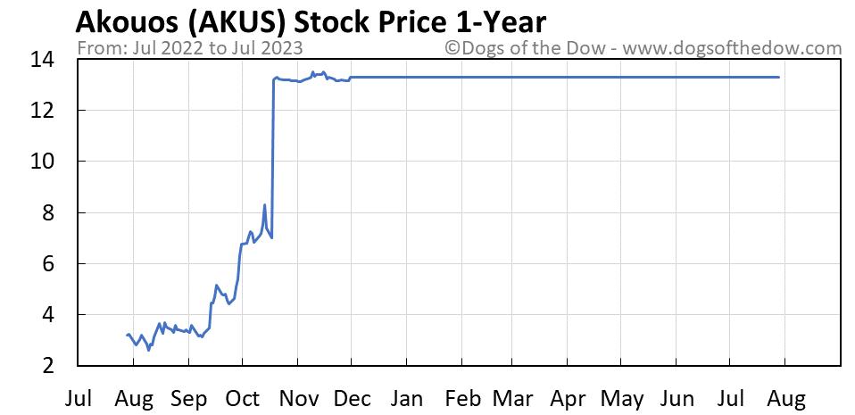 AKUS 1-year stock price chart