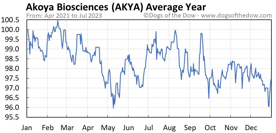 AKYA average year chart