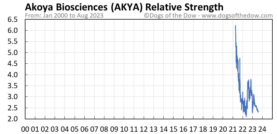 AKYA relative strength chart