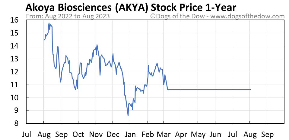 AKYA 1-year stock price chart