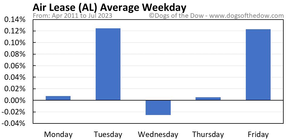 AL average weekday chart