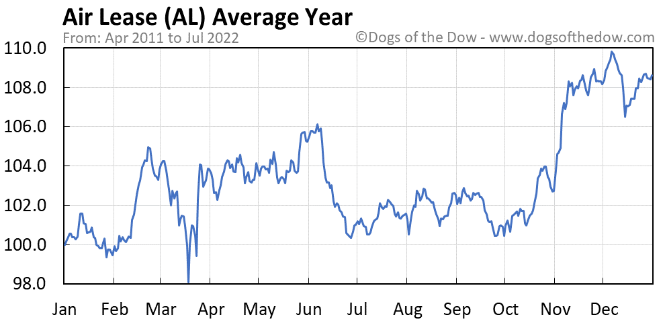 AL average year chart