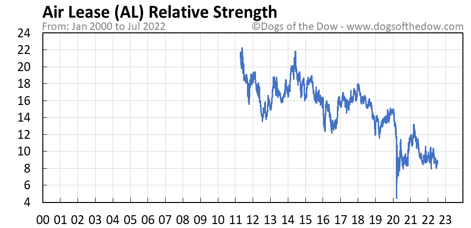AL relative strength chart