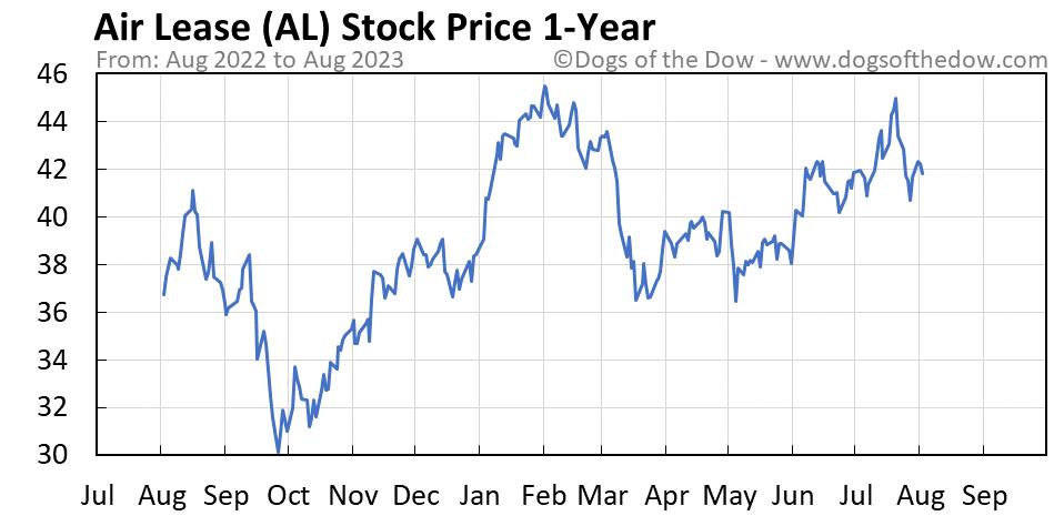 AL 1-year stock price chart