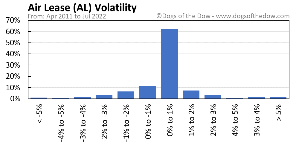 AL volatility chart