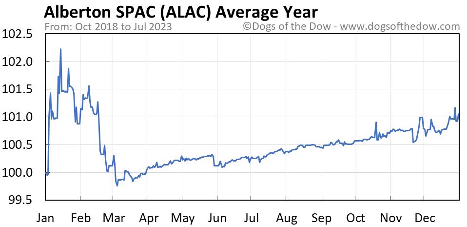ALAC average year chart
