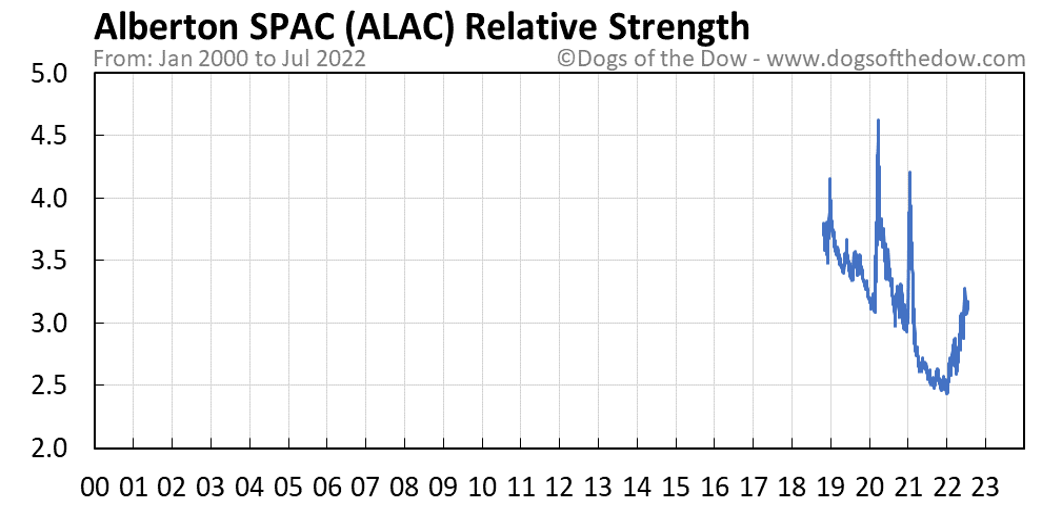 ALAC relative strength chart