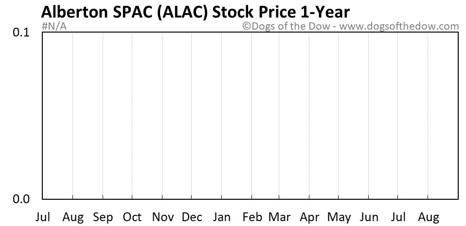 ALAC 1-year stock price chart