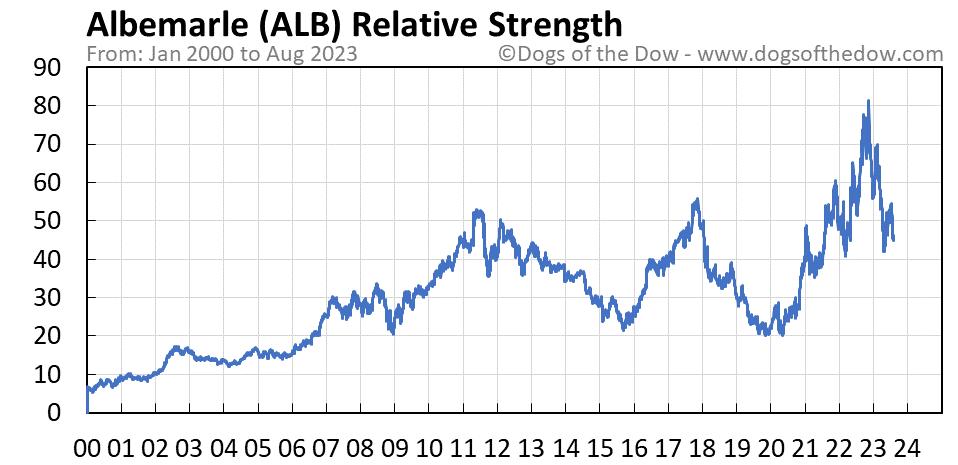 ALB relative strength chart
