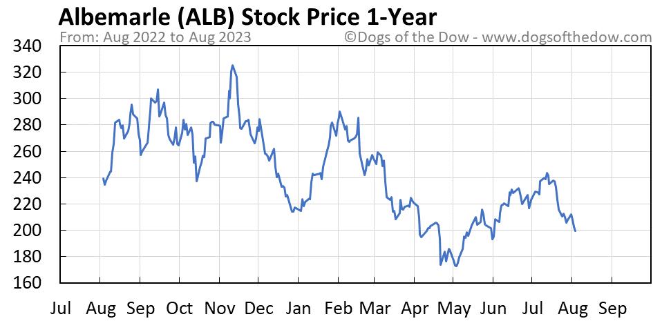 ALB 1-year stock price chart