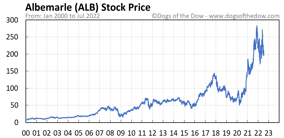 ALB stock price chart